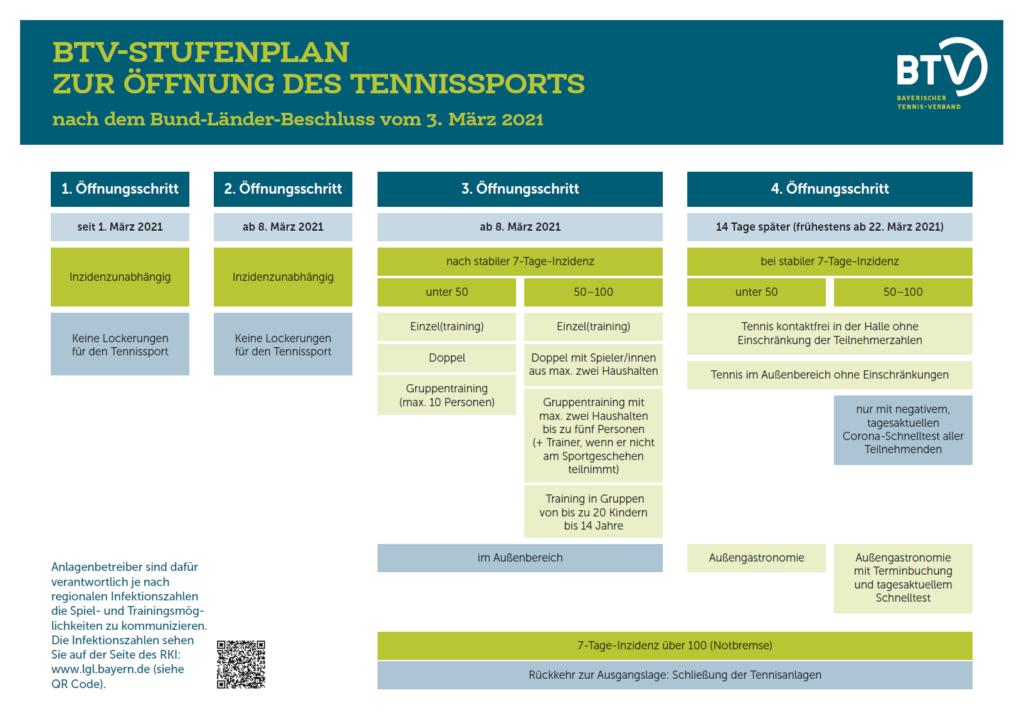 COVI-19 Stufenplan